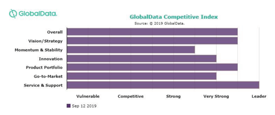 GlobalData Competitive Index
