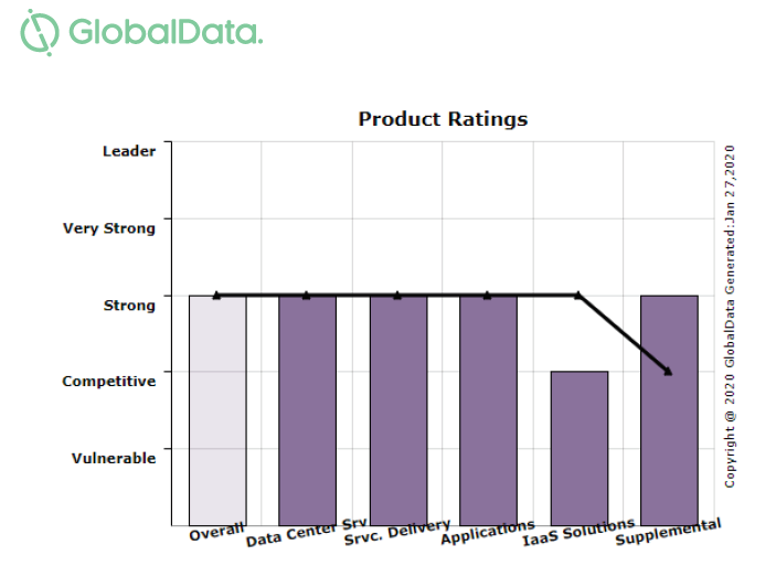 GlobalData Product Ratings