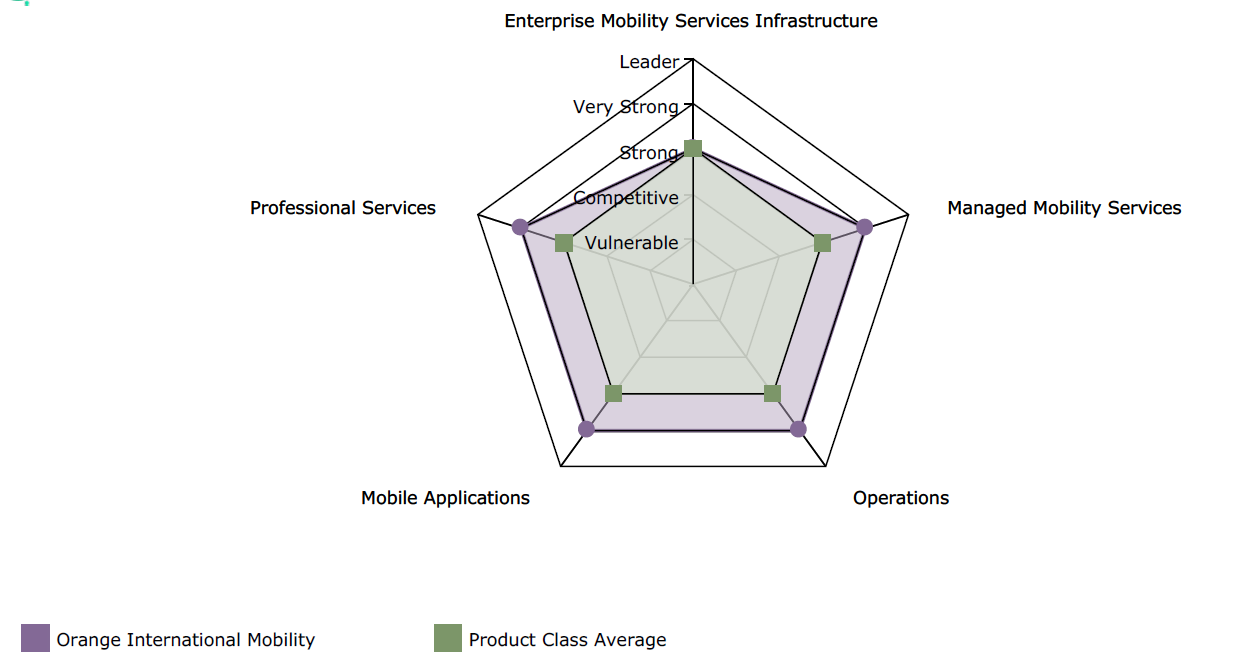 Enterprise Mobility Services Infrastructure