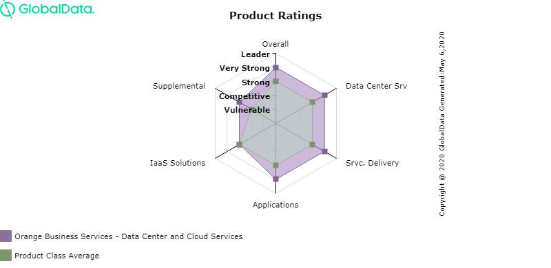 GlobalData Data Center and Cloud Services Product Assessment - April 2020
