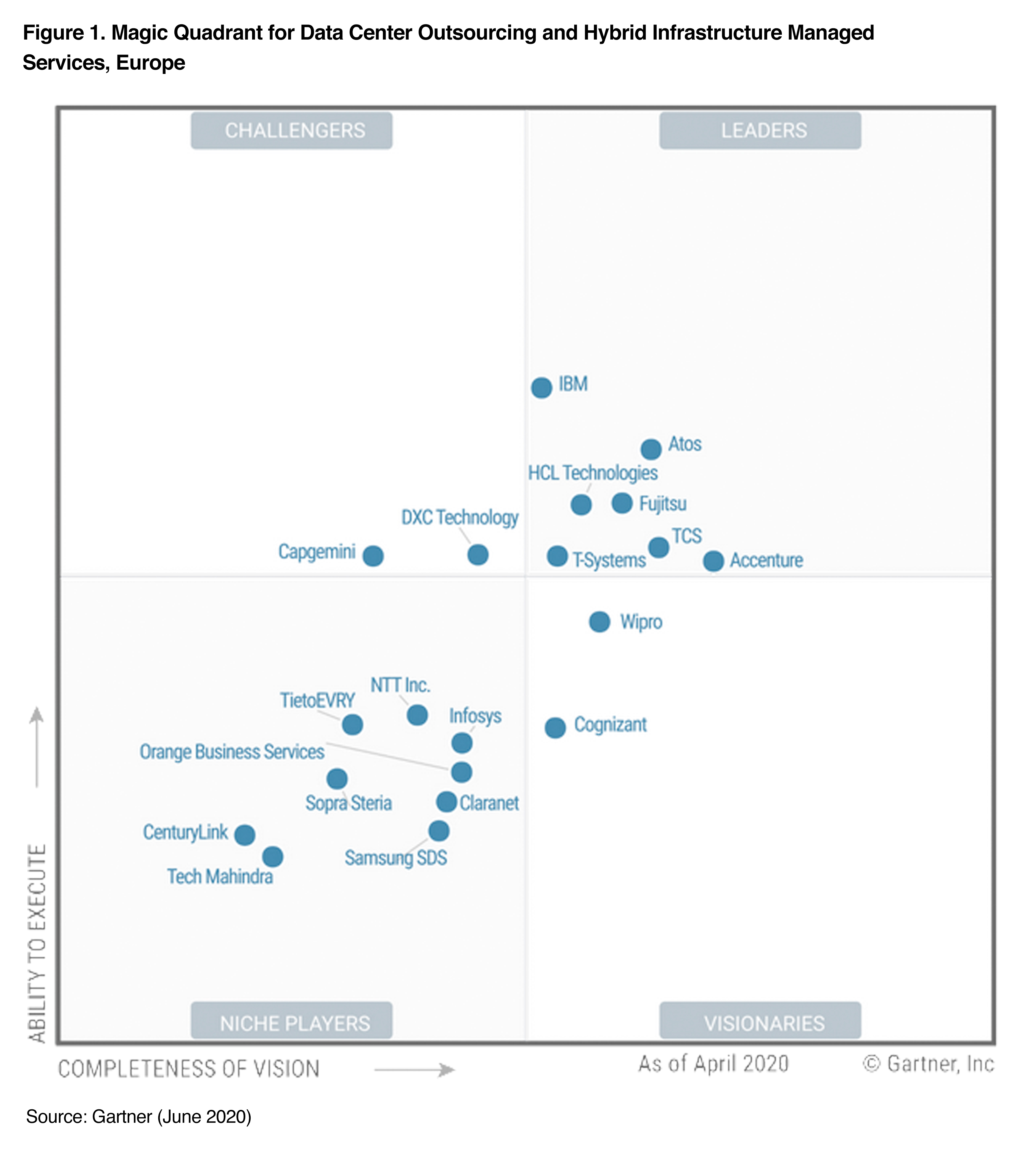 Magic Quadrant for Data Center Outsourcing and Hybrid Infrastructure Managed Services, Europe