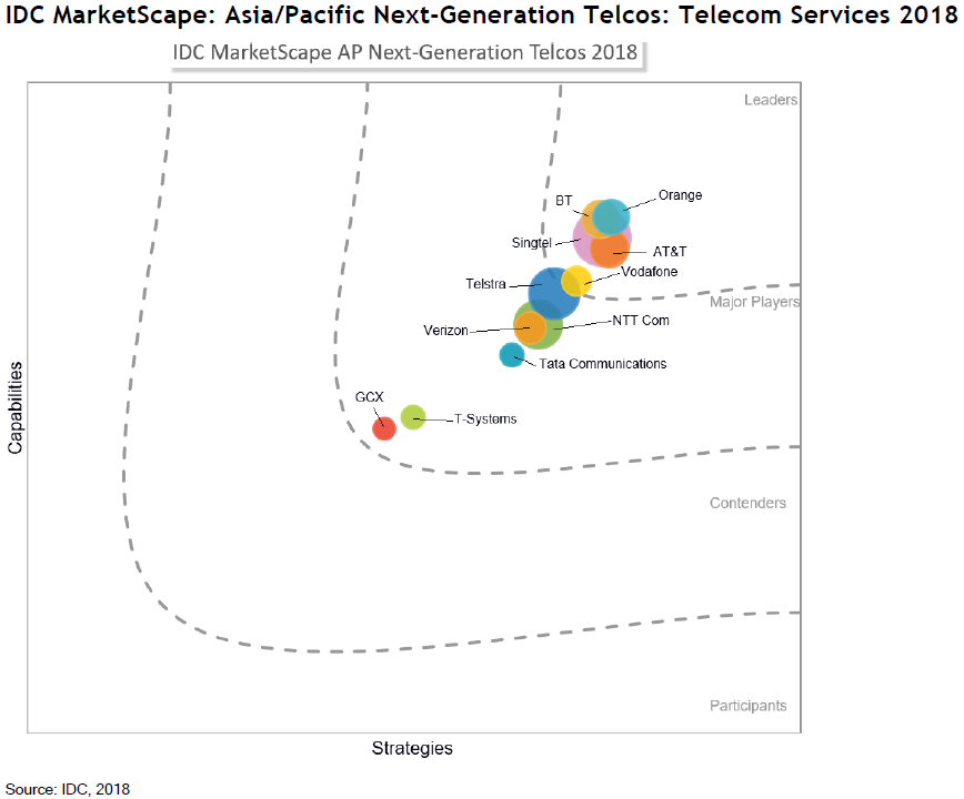 Next-Generation Telcos