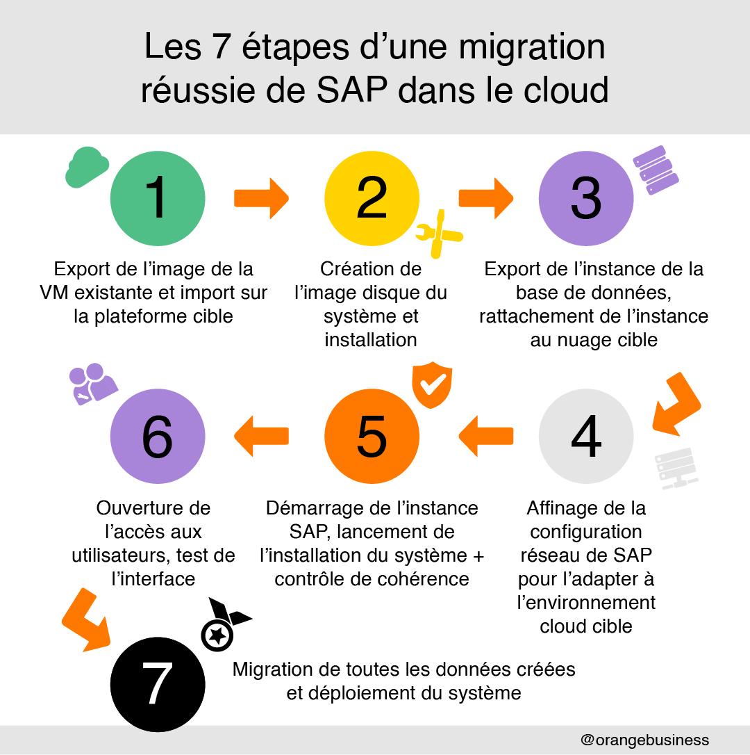 7 étapes distinctes pour réussir la migration de SAP