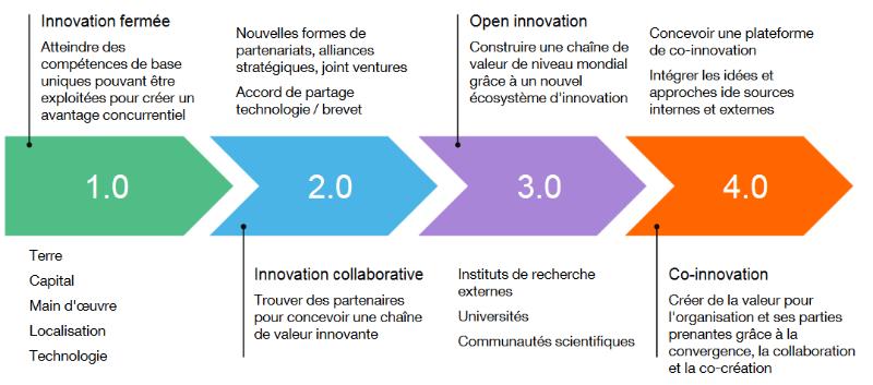 Histoire de l'innovation, d'hier à aujourd'hui