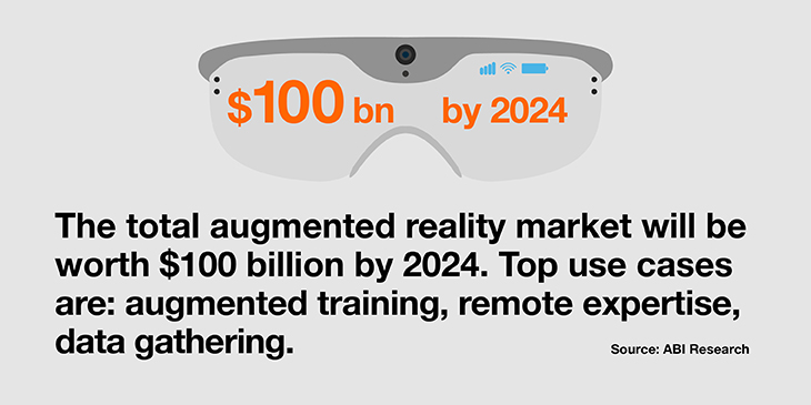 The total augmented reality market will be worth $100 billion by 2024.