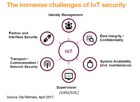 Securing the IoT: a real challenge