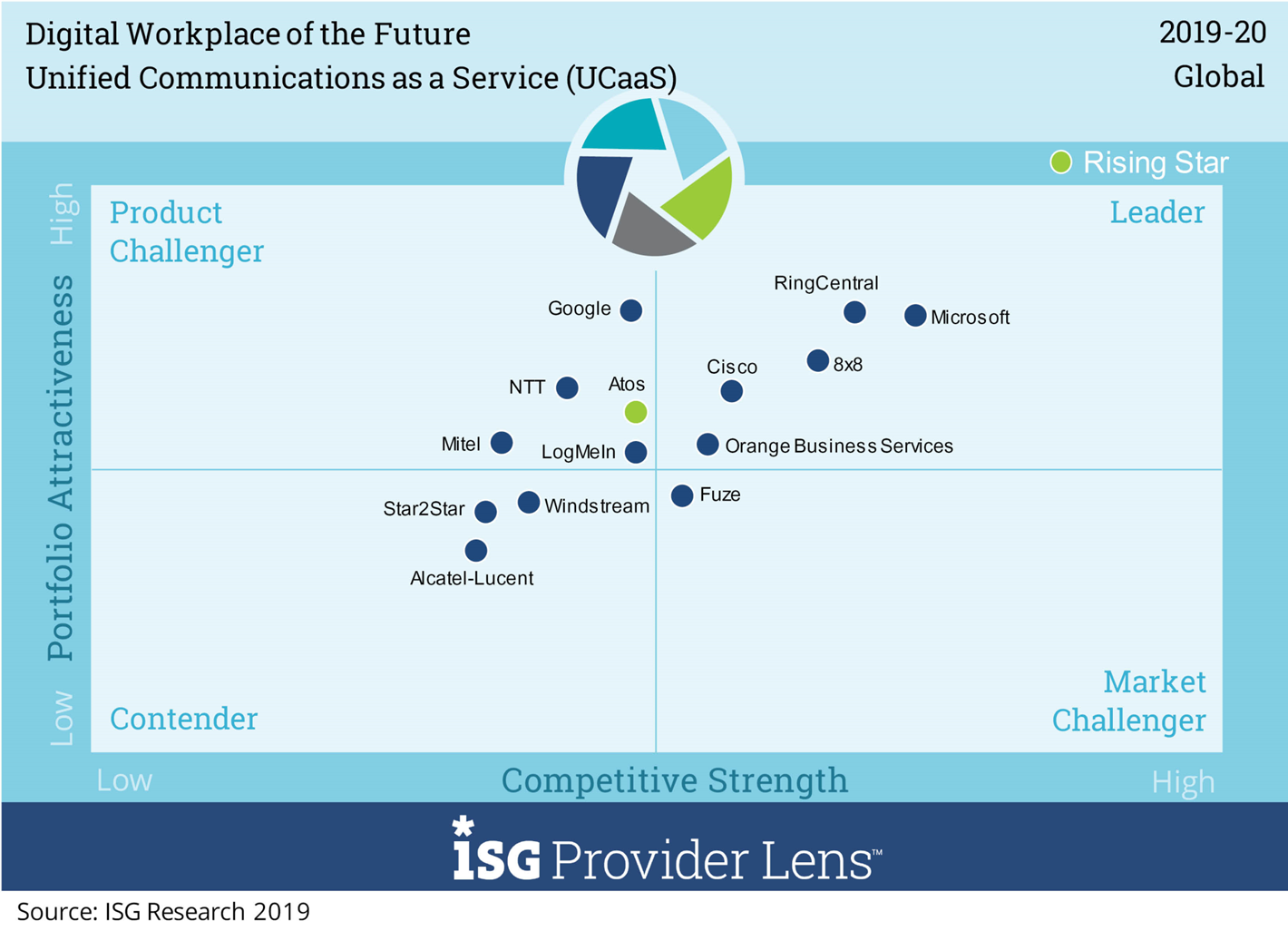 ISG Provider Lens™ Digital Workplace of<br /> the Future – Unified Communications as a Service (UCaaS)