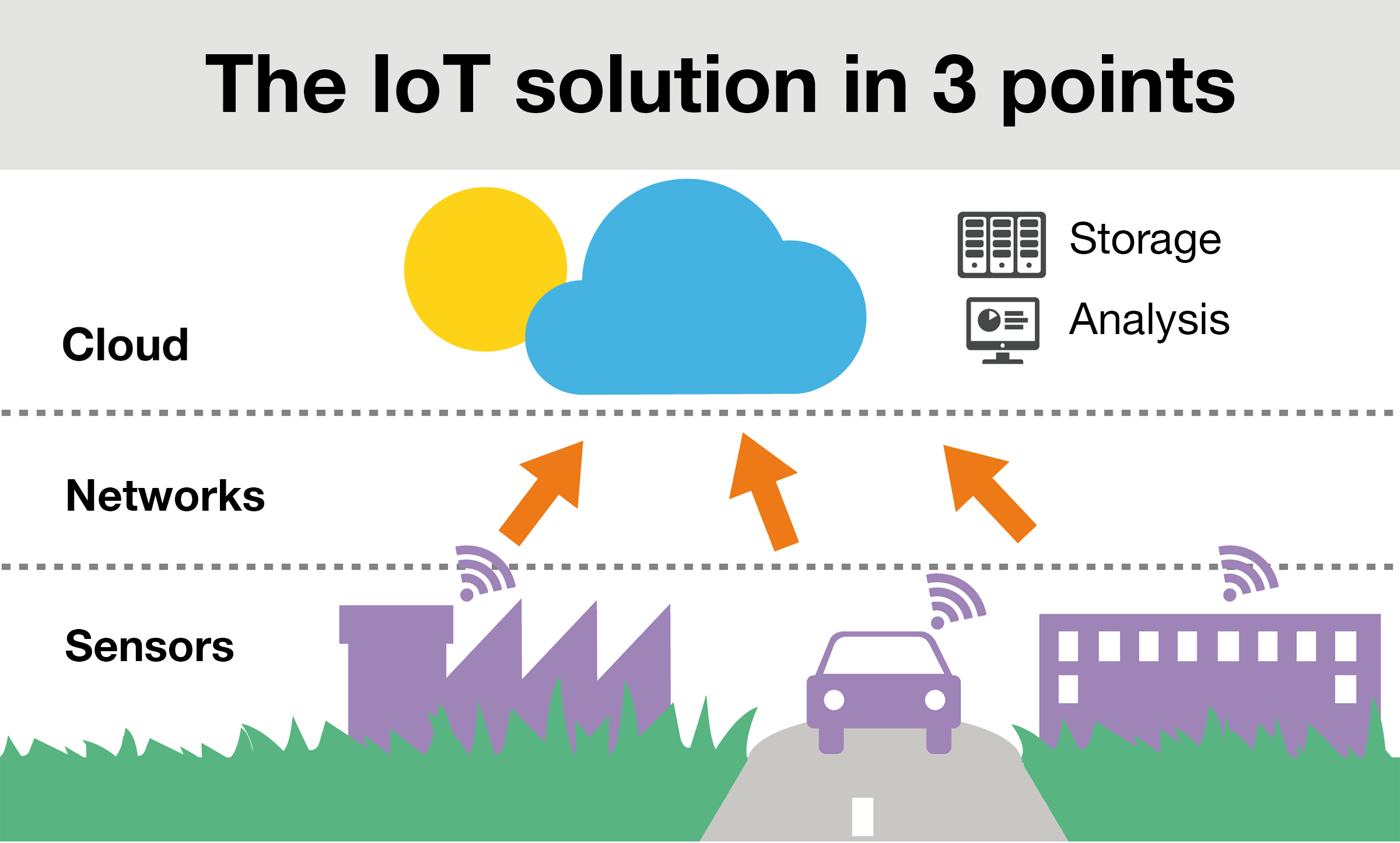 The IoT solution