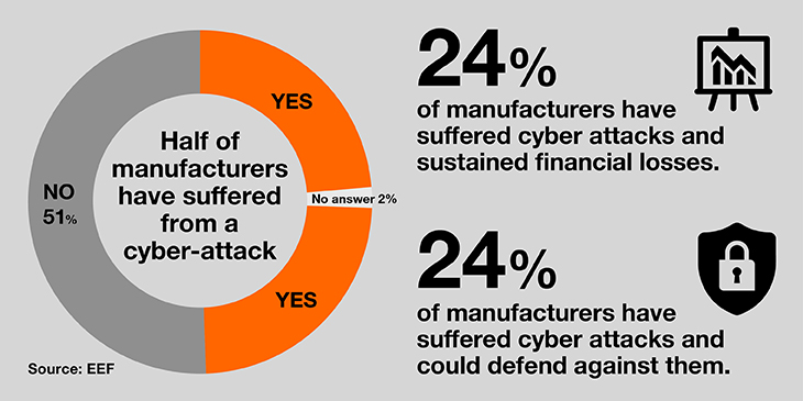 Manufacturing security insight