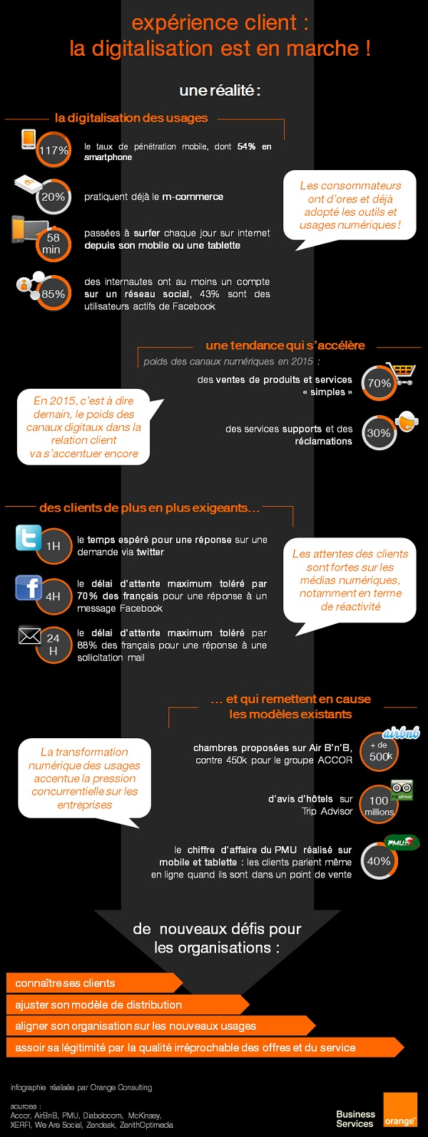 infographie exp rience client la digitalisation est orange business services. Black Bedroom Furniture Sets. Home Design Ideas