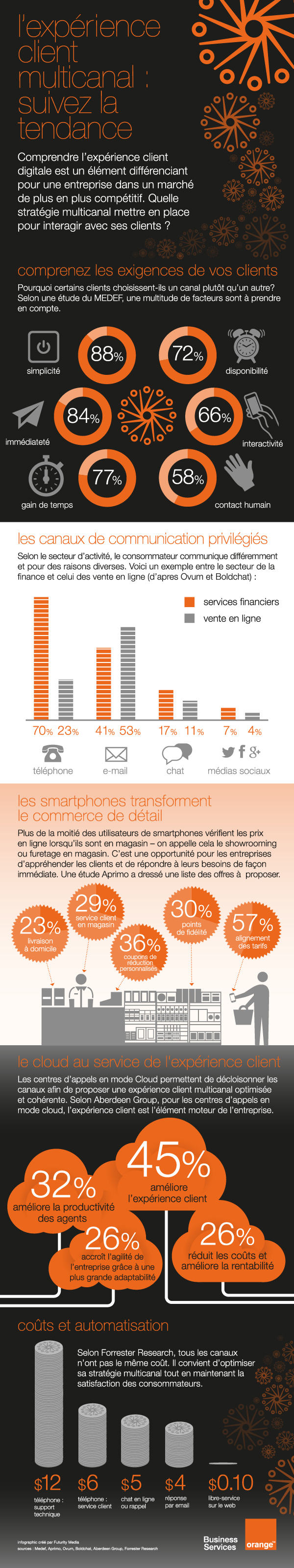 infographie l 39 exp rience client multicanal suivez l orange business services. Black Bedroom Furniture Sets. Home Design Ideas