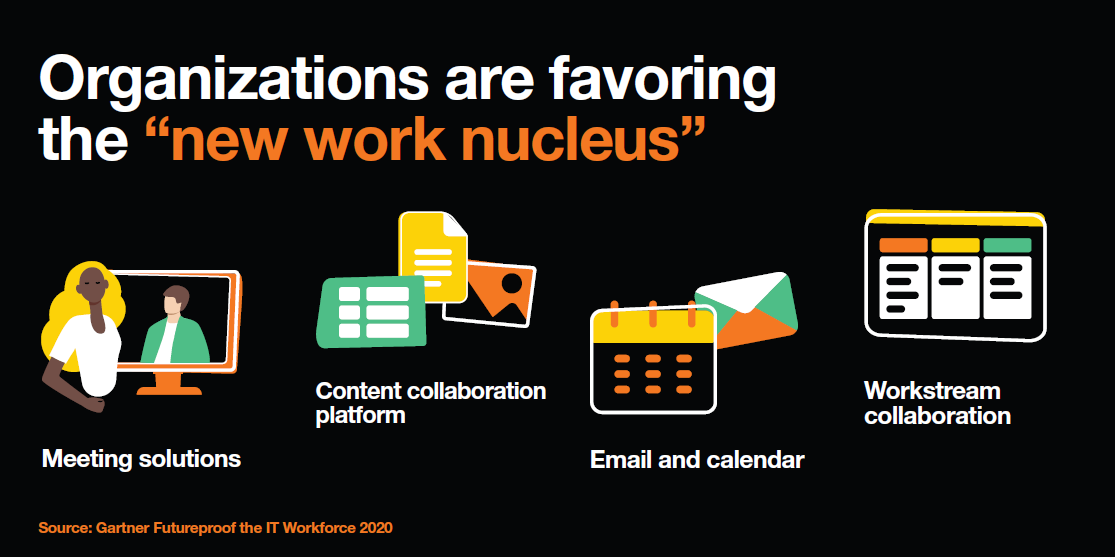 "Organizations are favoring the ""new work nucleus"""