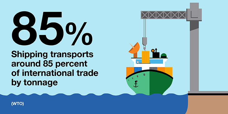 Shipping transports 85% of international trade