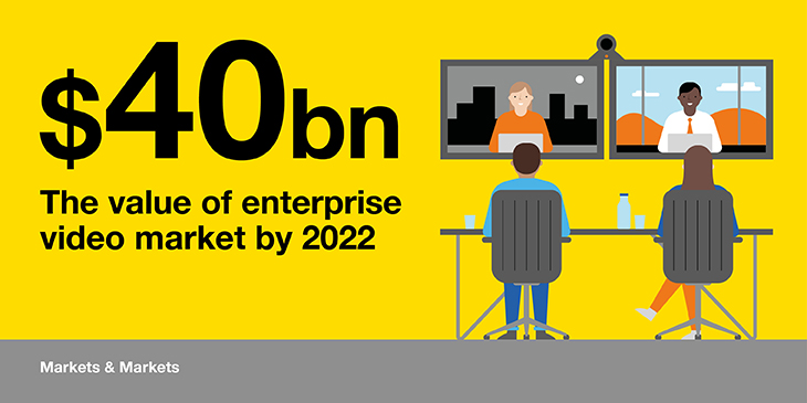 Value of the enterprise video market