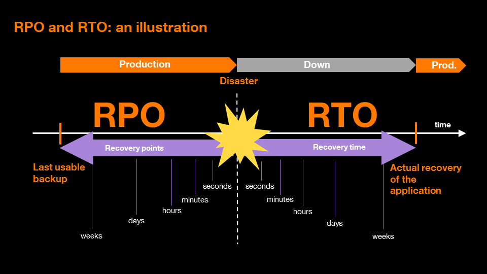 Breakdown of RPOs and RTOs in terms of time