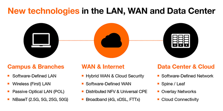 New technologies in the LAN, WAN and data center