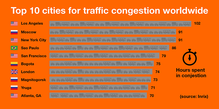 Top 10 congested cities