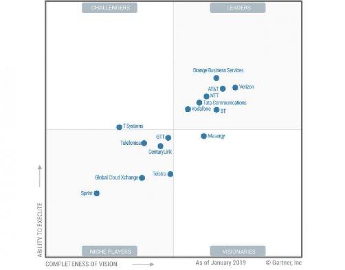 Orange Business Services En Position De Leader Dans Le Gartner 2019 Magic Quadrant For Global Network