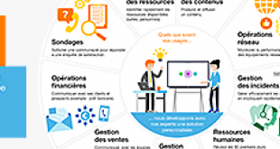 310x125_infographie_open_lab_cisco_spark_by_orange