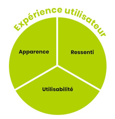 L'expérience utilisateur repose sur l'apparence, le ressenti, l'utilisabilité